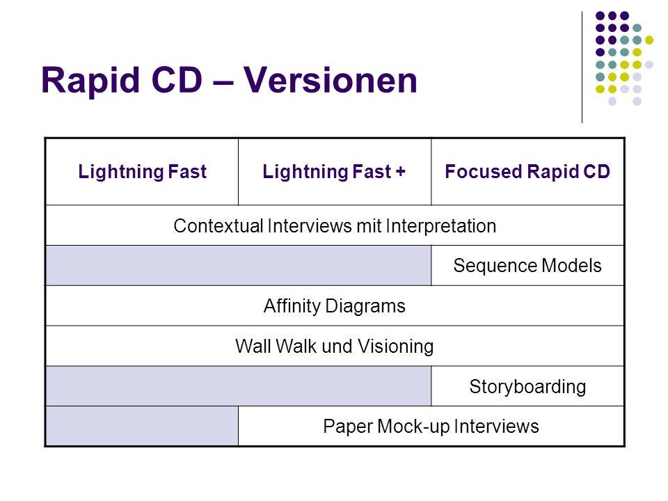 Rapid CD – Versionen Lightning FastLightning Fast +Focused Rapid CD Contextual Interviews mit Interpretation Sequence Models Affinity Diagrams Wall Wa