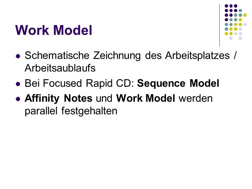 Work Model Schematische Zeichnung des Arbeitsplatzes / Arbeitsaublaufs Bei Focused Rapid CD: Sequence Model Affinity Notes und Work Model werden paral