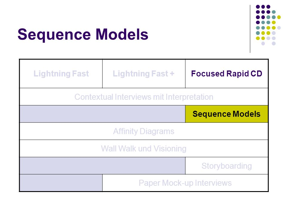 Sequence Models Lightning FastLightning Fast +Focused Rapid CD Contextual Interviews mit Interpretation Sequence Models Affinity Diagrams Wall Walk un