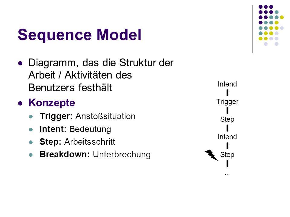 Sequence Model Diagramm, das die Struktur der Arbeit / Aktivitäten des Benutzers festhält Konzepte Trigger: Anstoßsituation Intent: Bedeutung Step: Ar