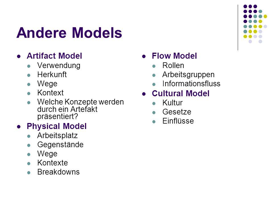Andere Models Artifact Model Verwendung Herkunft Wege Kontext Welche Konzepte werden durch ein Artefakt präsentiert? Physical Model Arbeitsplatz Gegen