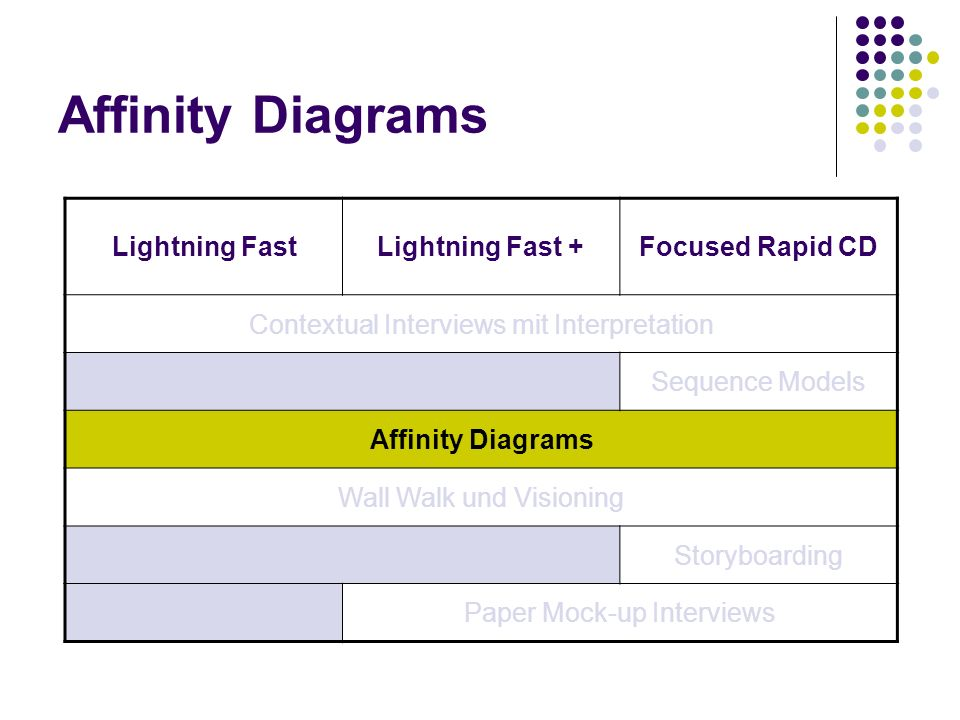 Affinity Diagrams Lightning FastLightning Fast +Focused Rapid CD Contextual Interviews mit Interpretation Sequence Models Affinity Diagrams Wall Walk