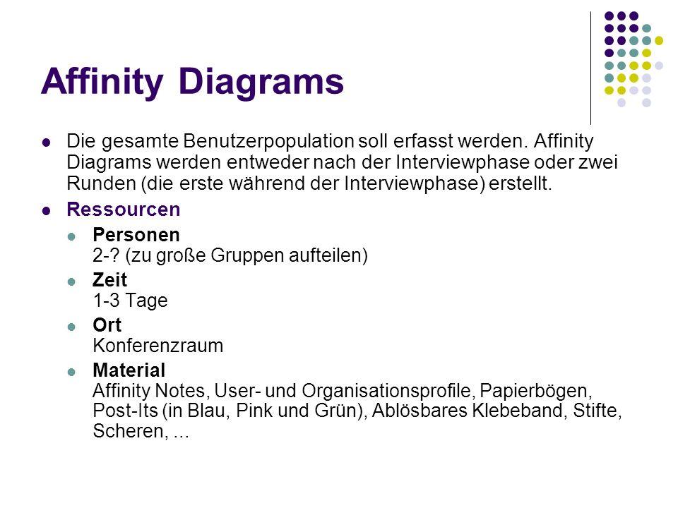Affinity Diagrams Die gesamte Benutzerpopulation soll erfasst werden. Affinity Diagrams werden entweder nach der Interviewphase oder zwei Runden (die