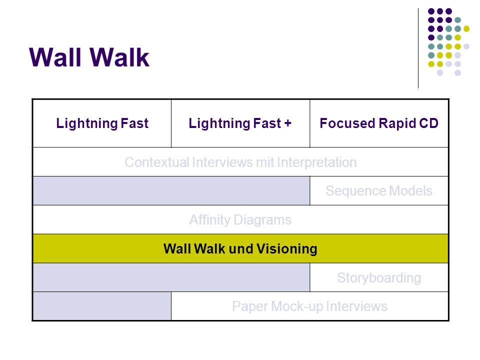 Wall Walk Lightning FastLightning Fast +Focused Rapid CD Contextual Interviews mit Interpretation Sequence Models Affinity Diagrams Wall Walk und Visi
