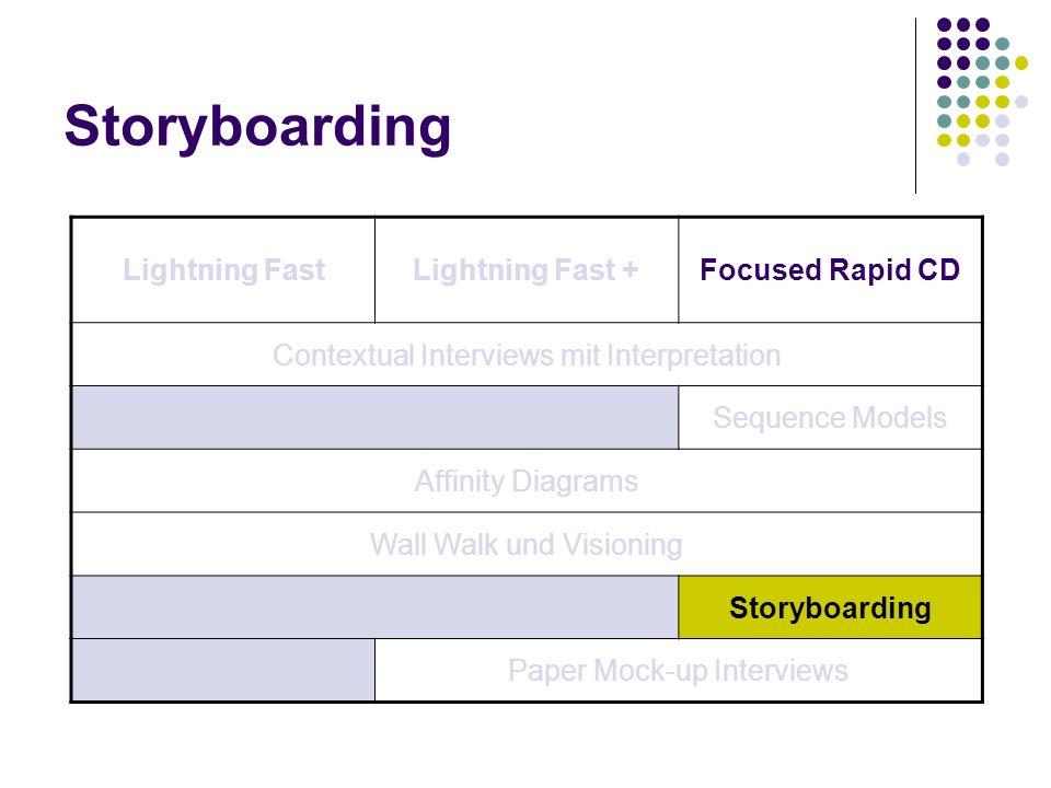 Storyboarding Lightning FastLightning Fast +Focused Rapid CD Contextual Interviews mit Interpretation Sequence Models Affinity Diagrams Wall Walk und