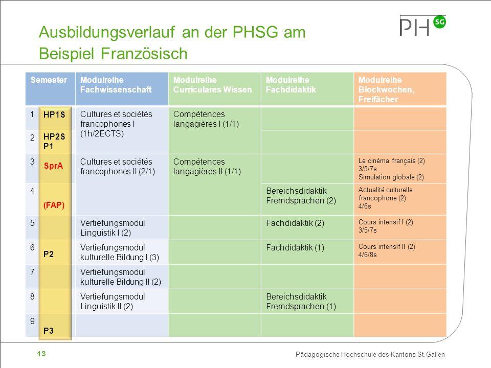 13 Pädagogische Hochschule des Kantons St.Gallen Ausbildungsverlauf an der PHSG am Beispiel Französisch SemesterModulreihe Fachwissenschaft Modulreihe