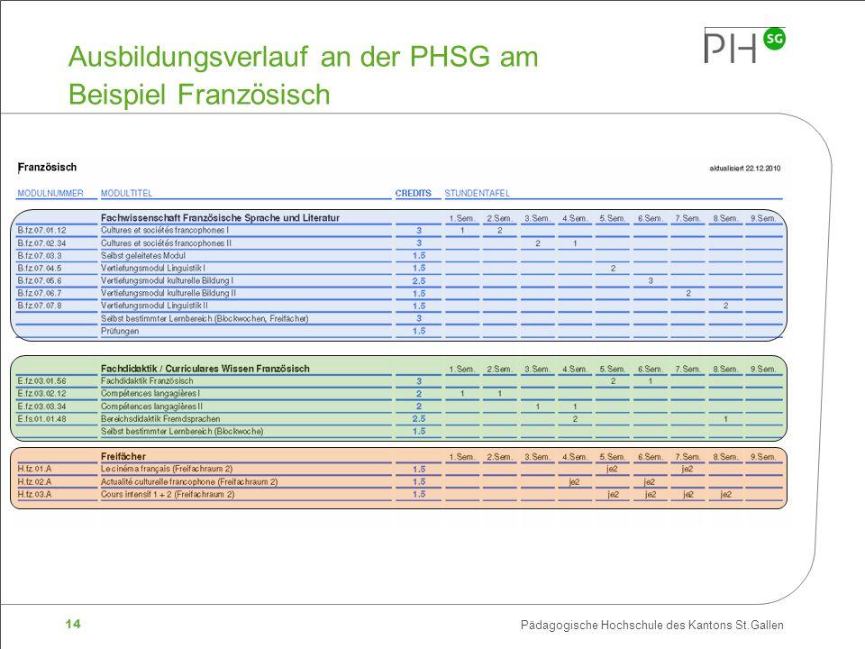 14 Pädagogische Hochschule des Kantons St.Gallen Ausbildungsverlauf an der PHSG am Beispiel Französisch