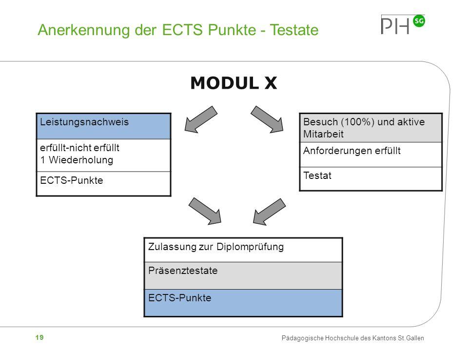 19 Pädagogische Hochschule des Kantons St.Gallen Anerkennung der ECTS Punkte - Testate MODUL X Leistungsnachweis erfüllt-nicht erfüllt 1 Wiederholung