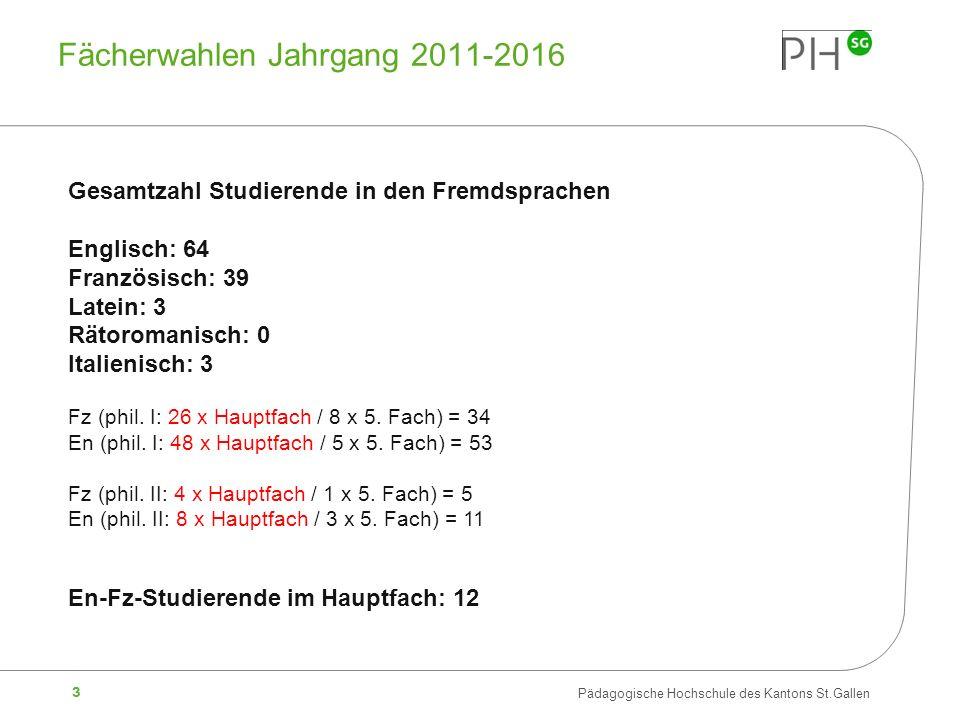 3 Pädagogische Hochschule des Kantons St.Gallen Fächerwahlen Jahrgang 2011-2016 Gesamtzahl Studierende in den Fremdsprachen Englisch: 64 Französisch:
