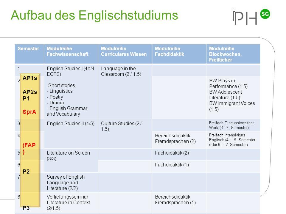 33 Pädagogische Hochschule des Kantons St.Gallen Aufbau des Englischstudiums SemesterModulreihe Fachwissenschaft Modulreihe Curriculares Wissen Modulr