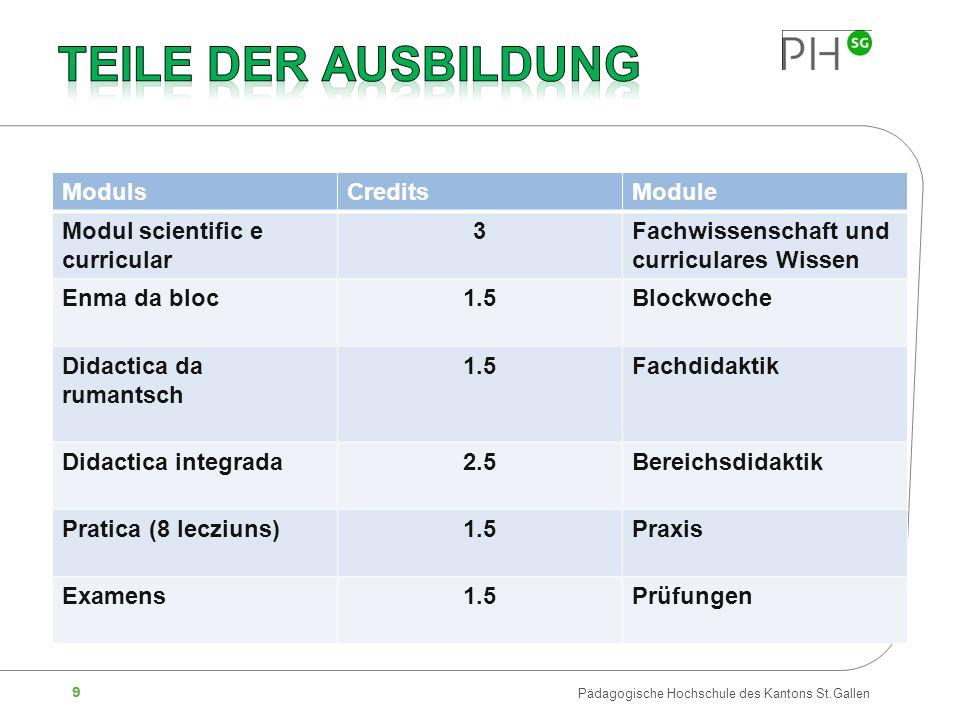9 Pädagogische Hochschule des Kantons St.Gallen ModulsCreditsModule Modul scientific e curricular 3Fachwissenschaft und curriculares Wissen Enma da bl