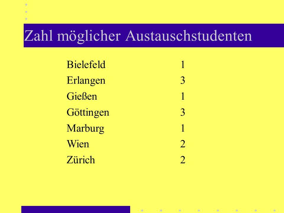 Zahl möglicher Austauschstudenten Bielefeld1 Erlangen3 Gießen1 Göttingen3 Marburg1 Wien2 Zürich2