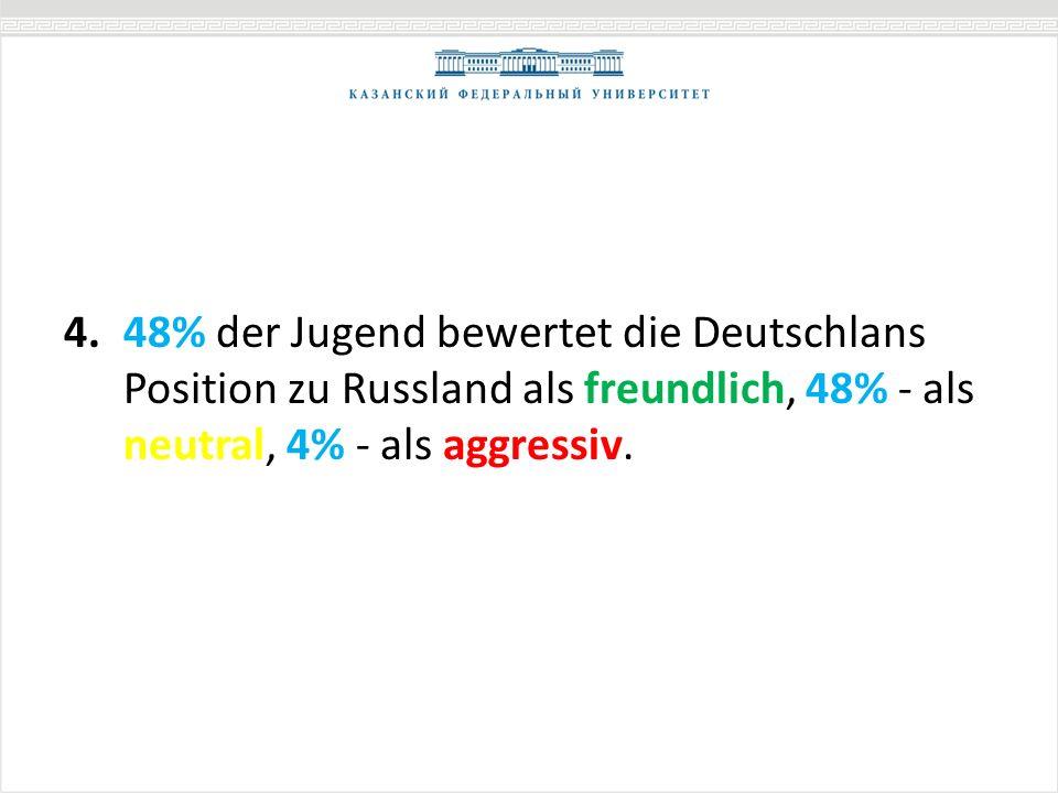 4.48% der Jugend bewertet die Deutschlans Position zu Russland als freundlich, 48% - als neutral, 4% - als aggressiv.