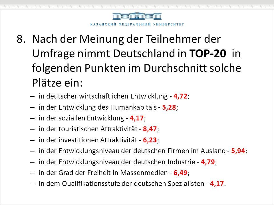 8.Nach der Meinung der Teilnehmer der Umfrage nimmt Deutschland in TOP-20 in folgenden Punkten im Durchschnitt solche Plätze ein: – in deutscher wirtschaftlichen Entwicklung - 4,72; – in der Entwicklung des Humankapitals - 5,28; – in der soziallen Entwicklung - 4,17; – in der touristischen Attraktivität - 8,47; – in der investitionen Attraktivität - 6,23; – in der Entwicklungsniveau der deutschen Firmen im Ausland - 5,94; – in der Entwicklungsniveau der deutschen Industrie - 4,79; – in der Grad der Freiheit in Massenmedien - 6,49; – in dem Qualifikationsstufe der deutschen Spezialisten - 4,17.