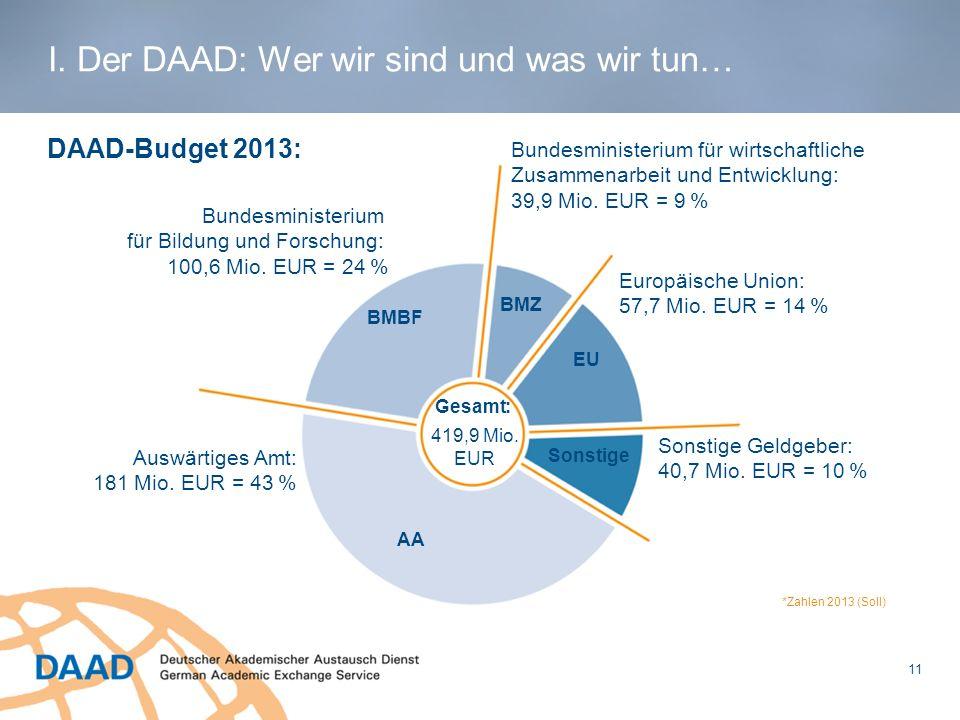 DAAD-Budget 2013: 11 Bundesministerium für wirtschaftliche Zusammenarbeit und Entwicklung: 39,9 Mio. EUR = 9 % Europäische Union: 57,7 Mio. EUR = 14 %