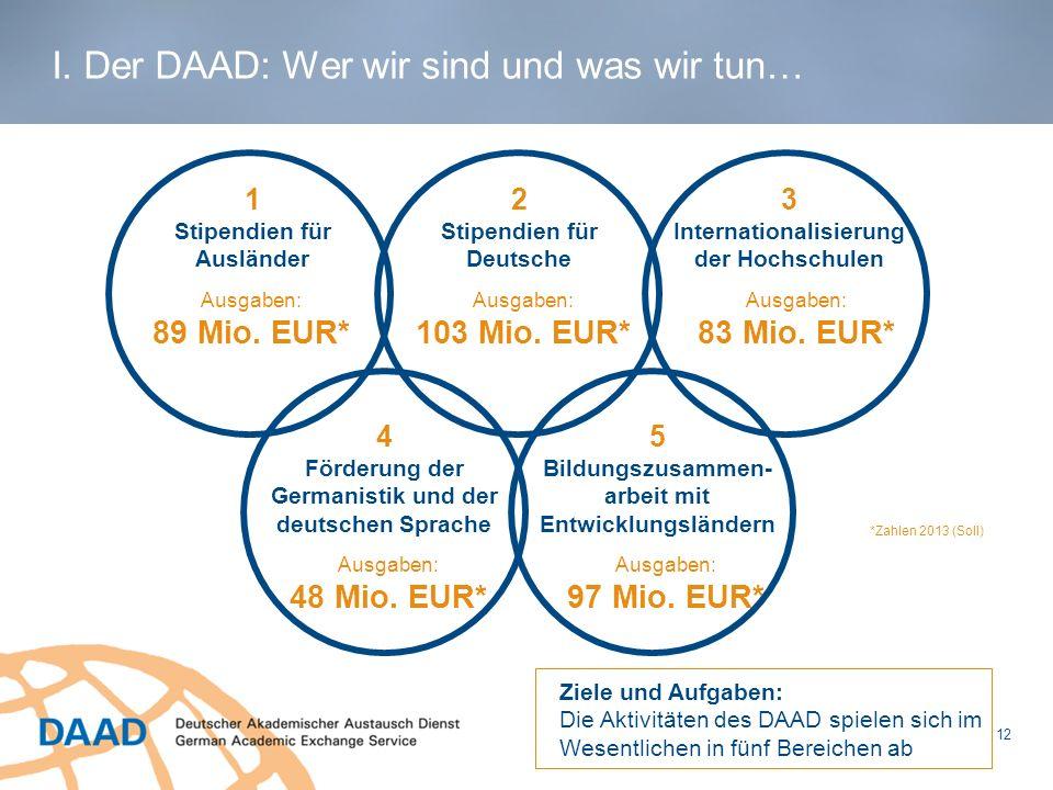 12 *Zahlen 2013 (Soll) Ausgaben: 89 Mio. EUR* 1 Stipendien für Ausländer Ausgaben: 103 Mio. EUR* 2 Stipendien für Deutsche Ausgaben: 83 Mio. EUR* 3 In