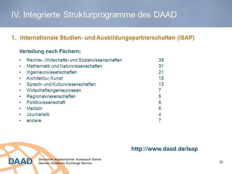1 1.Internationale Studien- und Ausbildungspartnerschaften (ISAP) Verteilung nach Fächern: Rechts-, Wirtschafts- und Sozialwissenschaften39 Mathematik