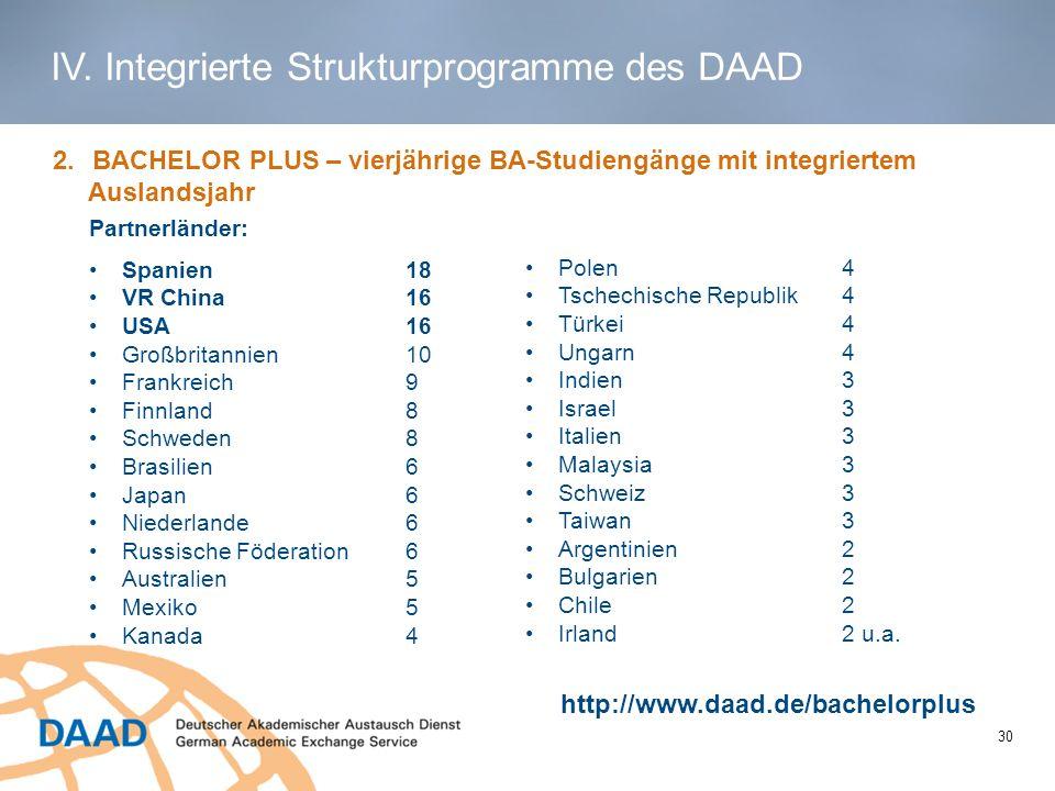 1 2.BACHELOR PLUS – vierjährige BA-Studiengänge mit integriertem Auslandsjahr http://www.daad.de/bachelorplus Spanien18 VR China16 USA16 Großbritannie