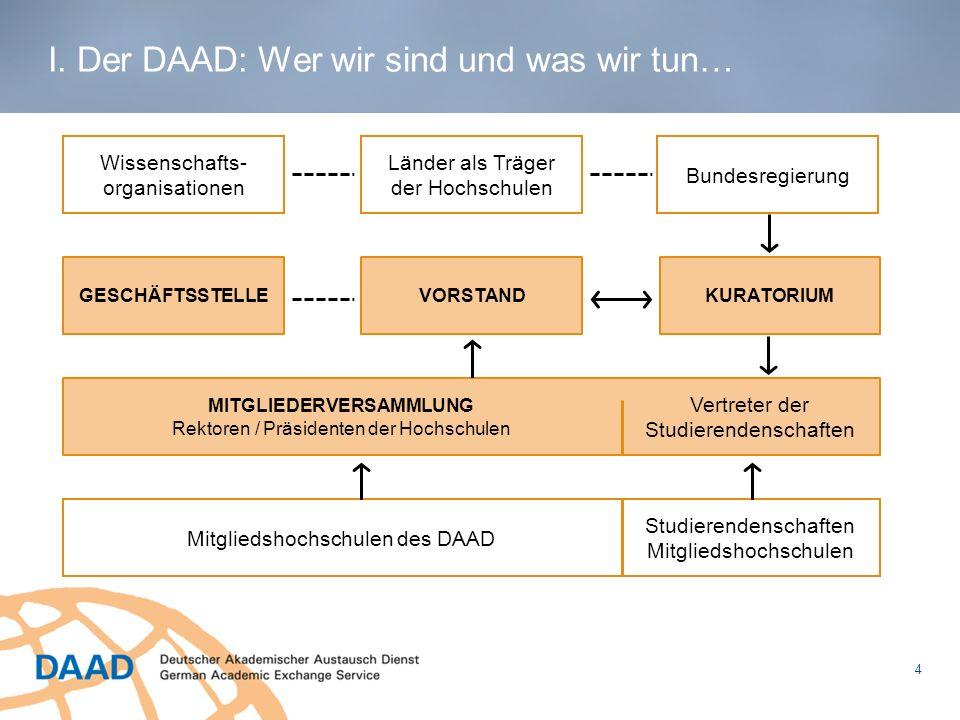 5 Seit 1950 haben 980.000 Deutsche mit dem DAAD die Welt gesehen I.