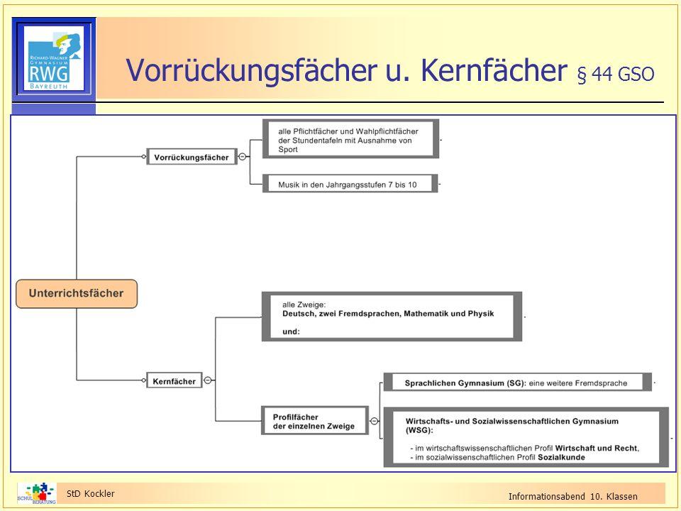StD Kockler Informationsabend 10. Klassen Vorrückungsfächer u. Kernfächer § 44 GSO