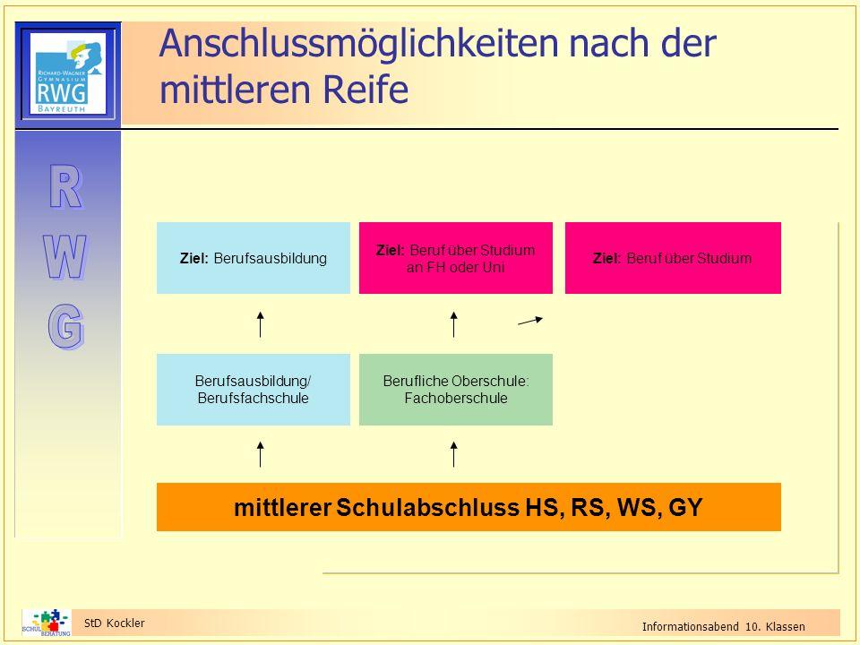 StD Kockler Informationsabend 10. Klassen Anschlussmöglichkeiten nach der mittleren Reife mittlerer Schulabschluss HS, RS, WS, GY Berufsausbildung/ Be