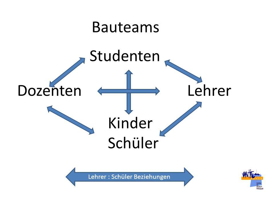 Dozenten Studenten Lehrer Kinder Schüler Bauteams Lehrer : Schüler Beziehungen