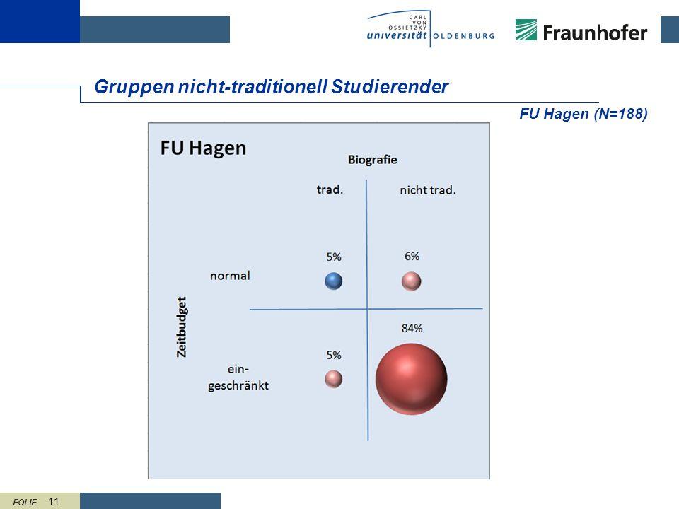 FOLIE 11 Gruppen nicht-traditionell Studierender FU Hagen (N=188)