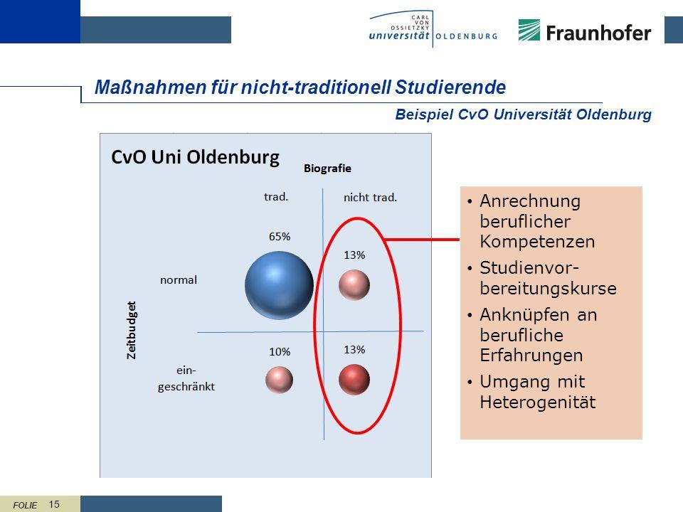 FOLIE 15 Maßnahmen für nicht-traditionell Studierende Beispiel CvO Universität Oldenburg Anrechnung beruflicher Kompetenzen Studienvor- bereitungskurs