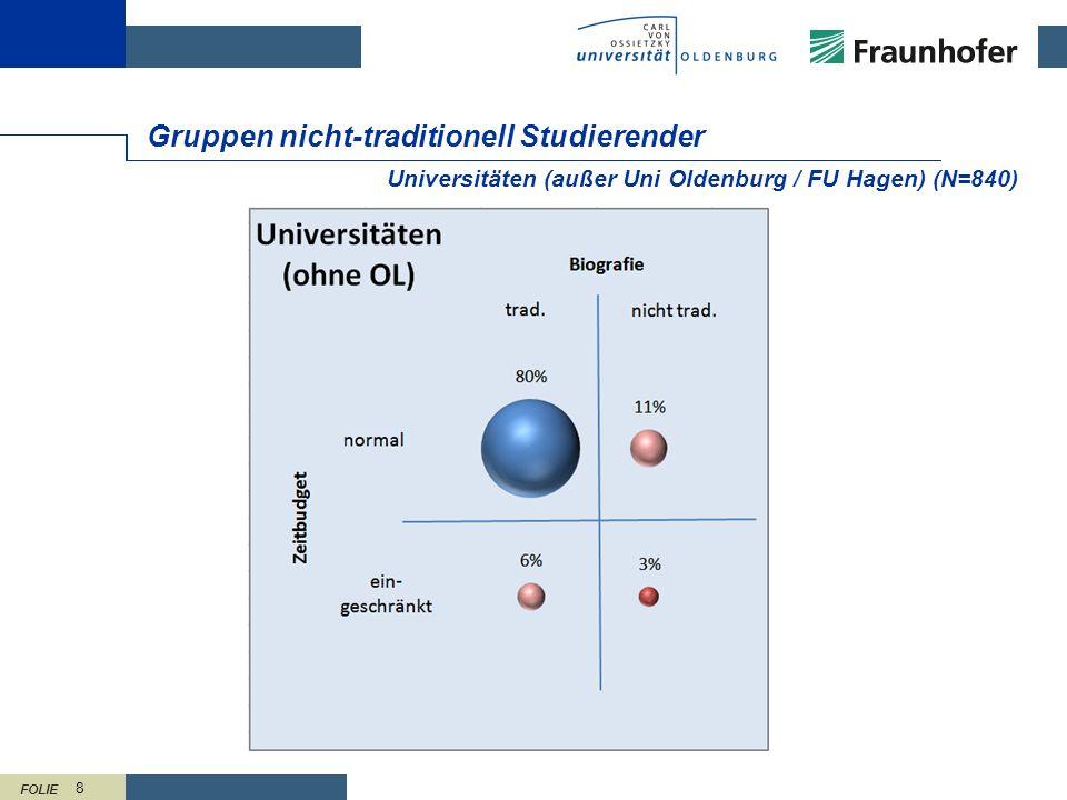 FOLIE 9 Gruppen nicht-traditionell Studierender CvO Universität Oldenburg (N=250)