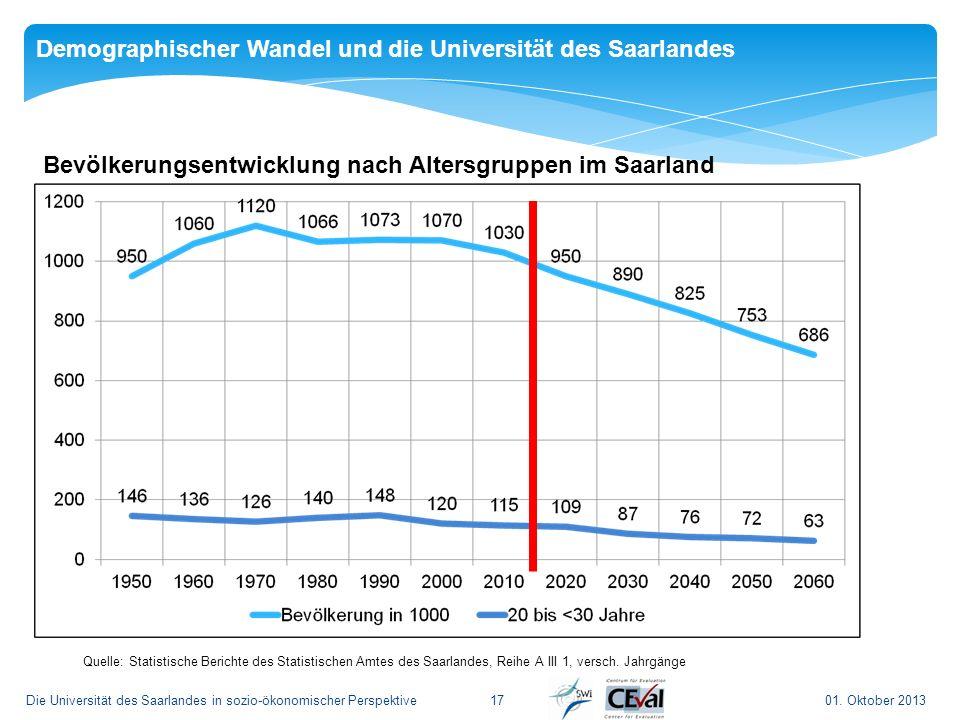 01. Oktober 2013Die Universität des Saarlandes in sozio-ökonomischer Perspektive 17 Demographischer Wandel und die Universität des Saarlandes Bevölker