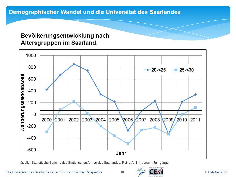 01. Oktober 2013Die Universität des Saarlandes in sozio-ökonomischer Perspektive18 Demographischer Wandel und die Universität des Saarlandes Bevölkeru