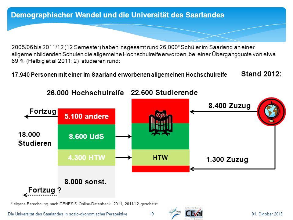 01. Oktober 2013Die Universität des Saarlandes in sozio-ökonomischer Perspektive 19 2005/06 bis 2011/12 (12 Semester) haben insgesamt rund 26.000* Sch