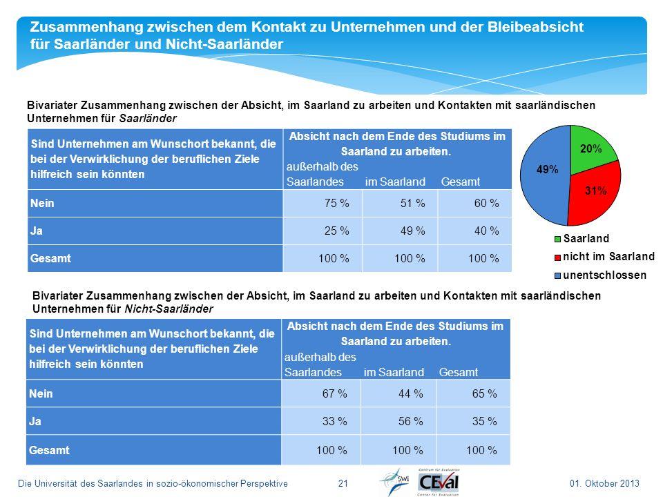 01. Oktober 2013Die Universität des Saarlandes in sozio-ökonomischer Perspektive21 Bivariater Zusammenhang zwischen der Absicht, im Saarland zu arbeit