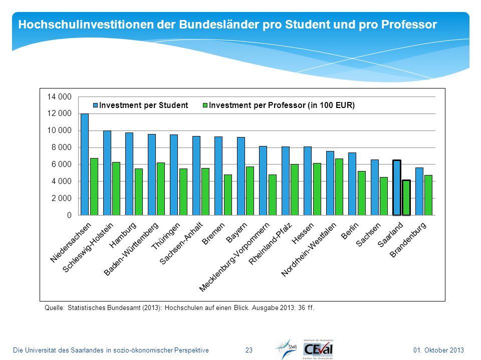 01. Oktober 2013Die Universität des Saarlandes in sozio-ökonomischer Perspektive23 Quelle: Statistisches Bundesamt (2013): Hochschulen auf einen Blick