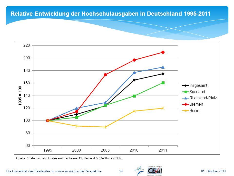 01. Oktober 2013Die Universität des Saarlandes in sozio-ökonomischer Perspektive24 Relative Entwicklung der Hochschulausgaben in Deutschland 1995-2011