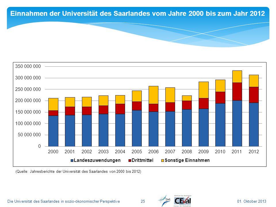 01. Oktober 2013Die Universität des Saarlandes in sozio-ökonomischer Perspektive25 Einnahmen der Universität des Saarlandes vom Jahre 2000 bis zum Jah
