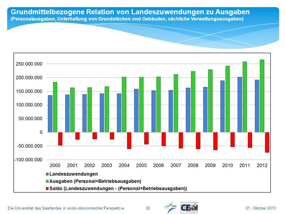 01. Oktober 2013Die Universität des Saarlandes in sozio-ökonomischer Perspektive26 Grundmittelbezogene Relation von Landeszuwendungen zu Ausgaben (Per