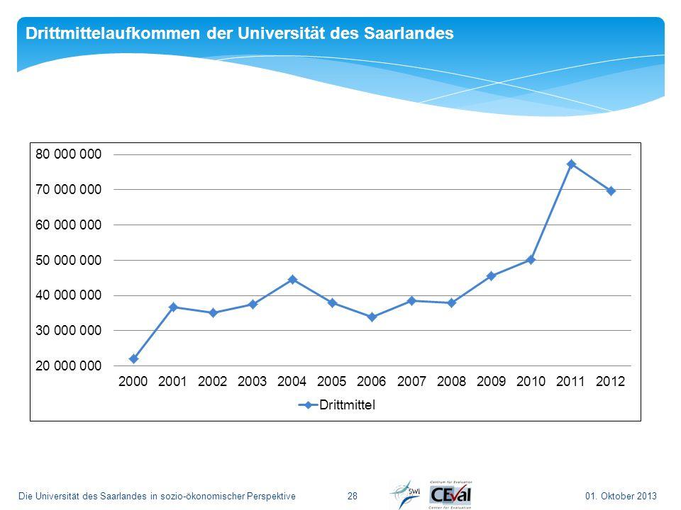 01. Oktober 2013Die Universität des Saarlandes in sozio-ökonomischer Perspektive28 Drittmittelaufkommen der Universität des Saarlandes