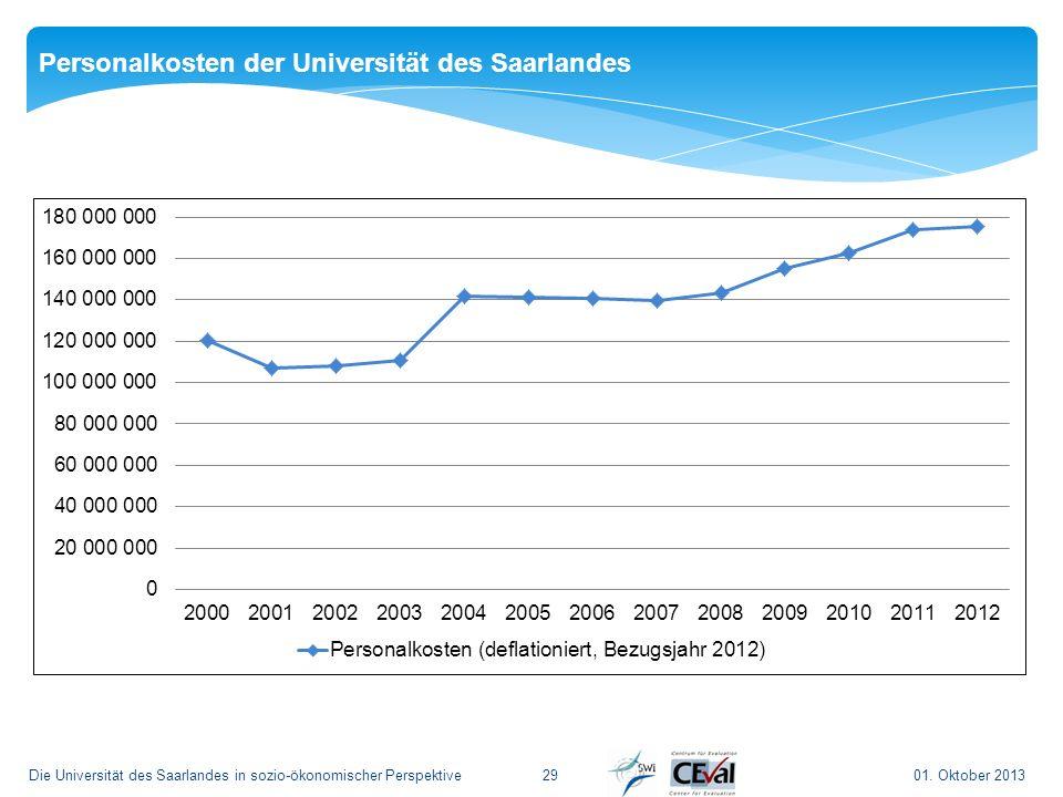 01. Oktober 2013Die Universität des Saarlandes in sozio-ökonomischer Perspektive29 Personalkosten der Universität des Saarlandes