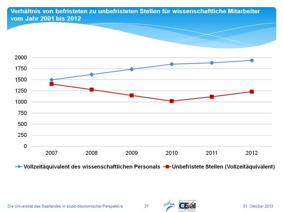 01. Oktober 2013Die Universität des Saarlandes in sozio-ökonomischer Perspektive31 Verhältnis von befristeten zu unbefristeten Stellen für wissenschaf