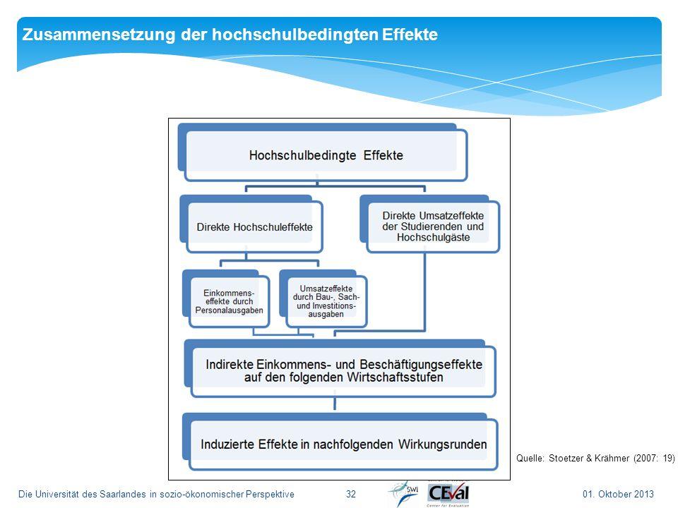 3201. Oktober 2013Die Universität des Saarlandes in sozio-ökonomischer Perspektive Zusammensetzung der hochschulbedingten Effekte Quelle: Stoetzer & K