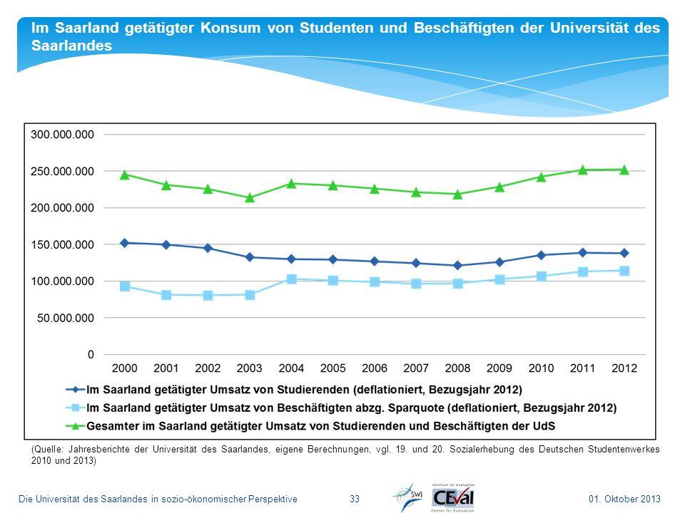 01. Oktober 2013Die Universität des Saarlandes in sozio-ökonomischer Perspektive33 Im Saarland getätigter Konsum von Studenten und Beschäftigten der U
