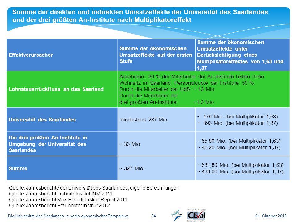 01. Oktober 2013Die Universität des Saarlandes in sozio-ökonomischer Perspektive34 Summe der direkten und indirekten Umsatzeffekte der Universität des