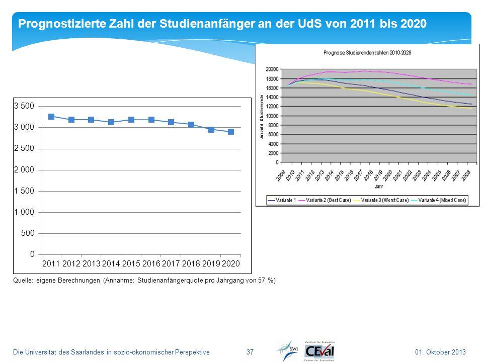 01. Oktober 2013Die Universität des Saarlandes in sozio-ökonomischer Perspektive 37 Prognostizierte Zahl der Studienanfänger an der UdS von 2011 bis 2