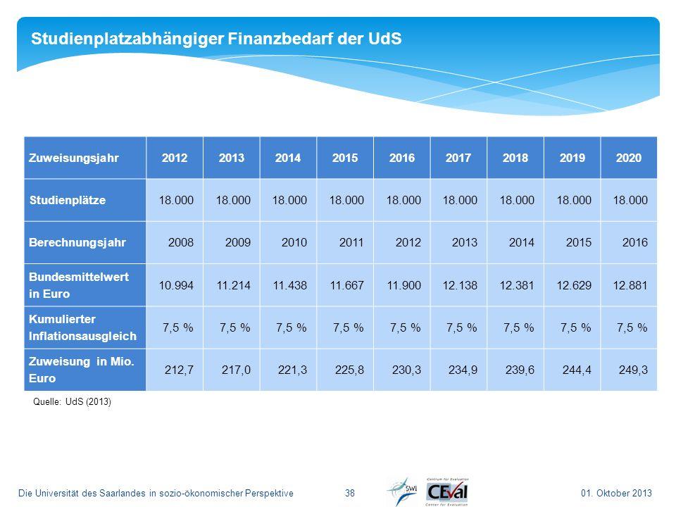 01. Oktober 2013Die Universität des Saarlandes in sozio-ökonomischer Perspektive 38 Zuweisungsjahr201220132014201520162017201820192020 Studienplätze18