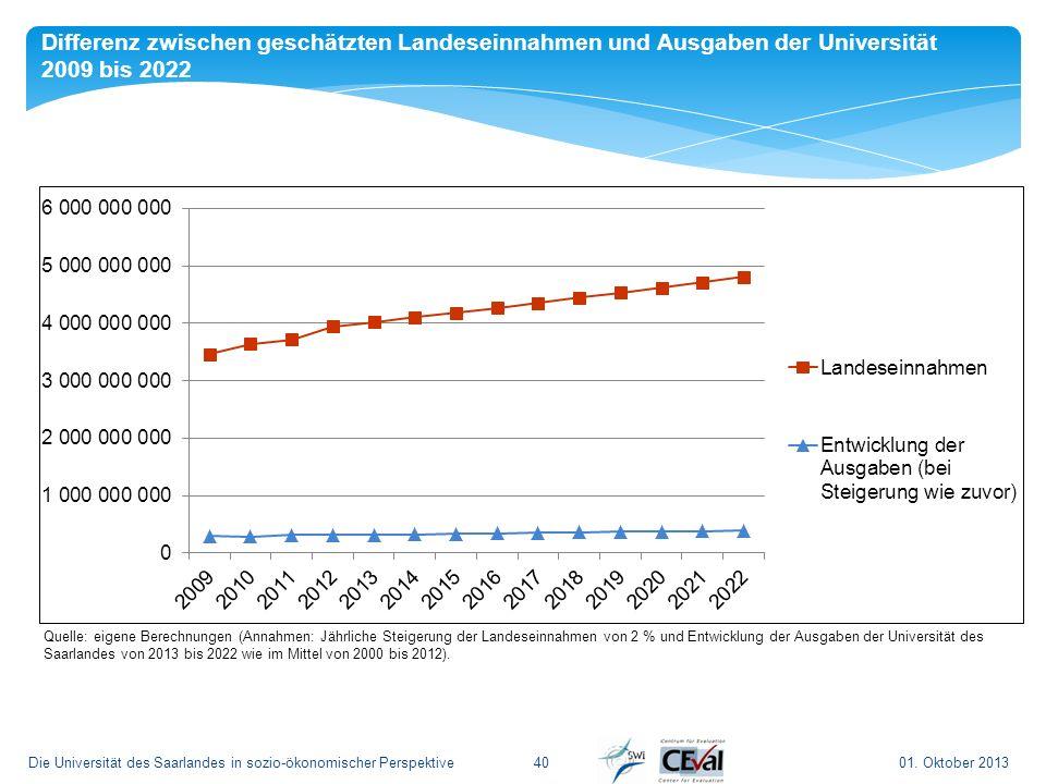 01. Oktober 2013Die Universität des Saarlandes in sozio-ökonomischer Perspektive 40 Differenz zwischen geschätzten Landeseinnahmen und Ausgaben der Un