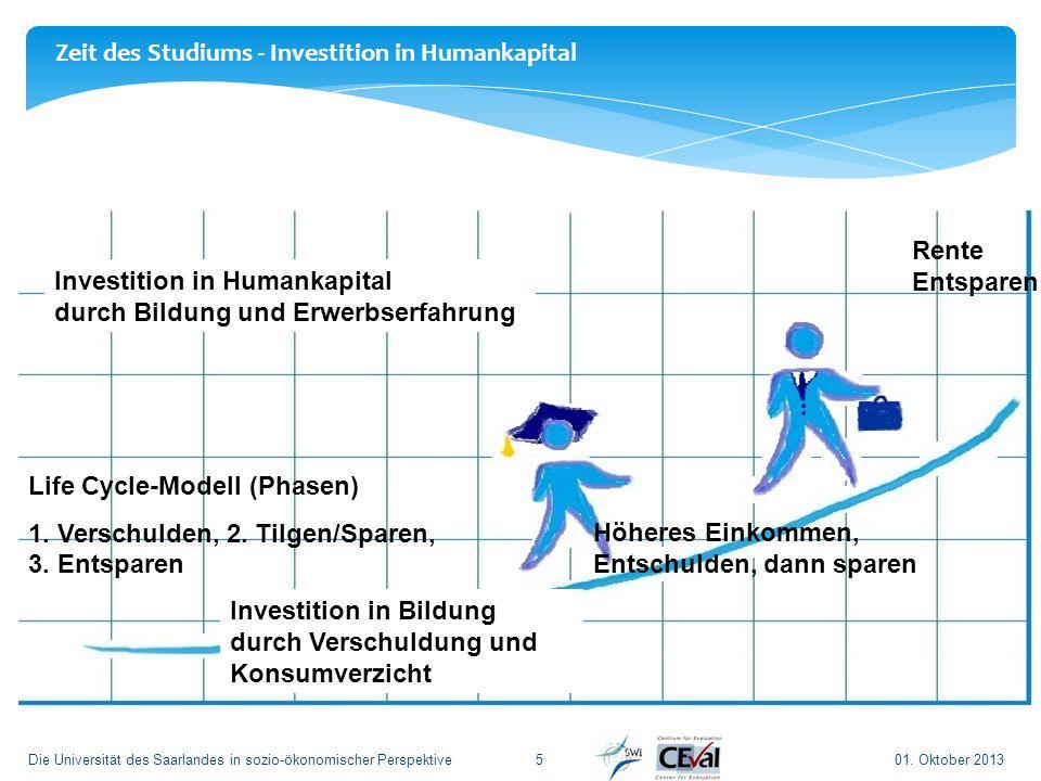 01. Oktober 2013Die Universität des Saarlandes in sozio-ökonomischer Perspektive5 Zeit des Studiums - Investition in Humankapital Investition in Human