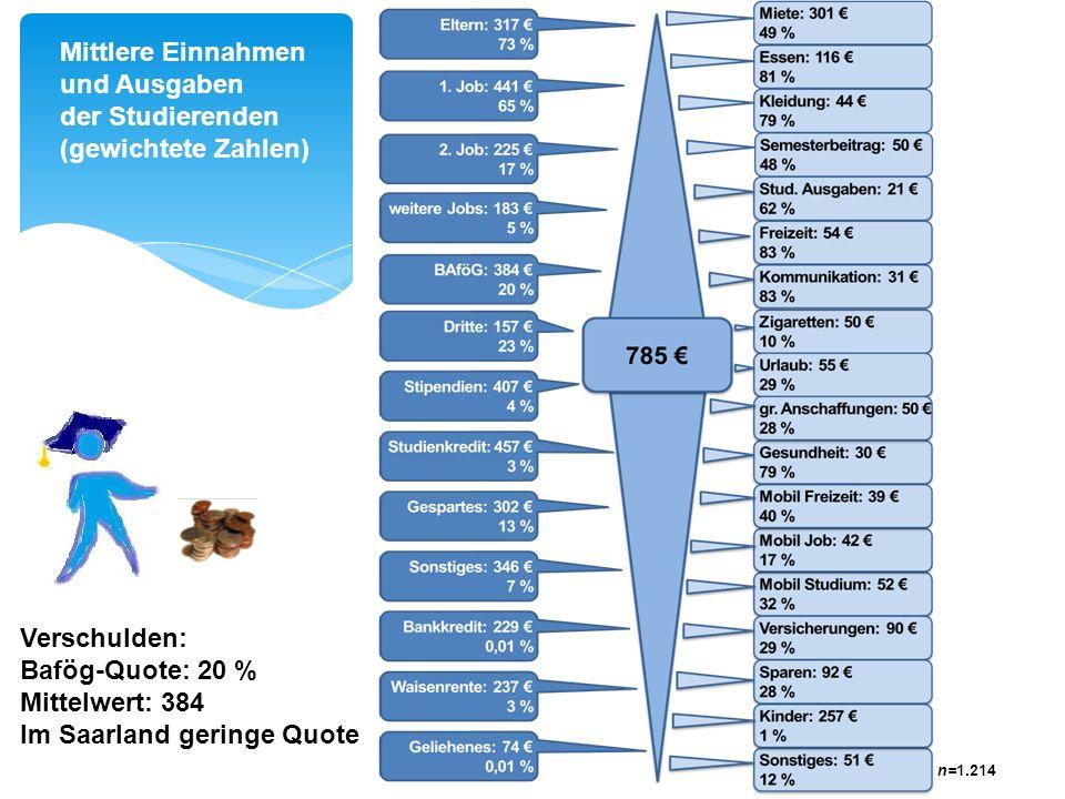 n=1.214 01. Oktober 2013Die Universität des Saarlandes in sozio-ökonomischer Perspektive7 Mittlere Einnahmen und Ausgaben der Studierenden (gewichtete