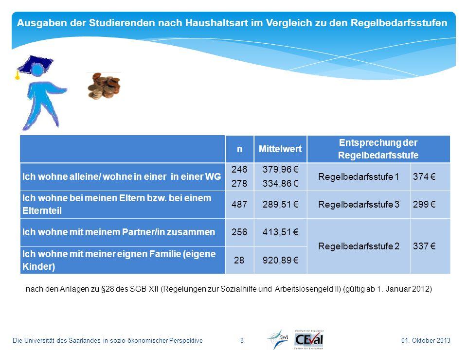 01. Oktober 2013Die Universität des Saarlandes in sozio-ökonomischer Perspektive8 nMittelwert Entsprechung der Regelbedarfsstufe Ich wohne alleine/ wo
