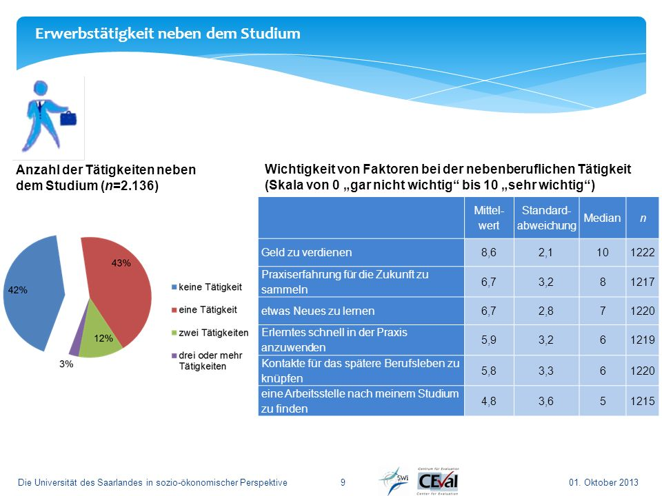 01. Oktober 2013Die Universität des Saarlandes in sozio-ökonomischer Perspektive9 Anzahl der Tätigkeiten neben dem Studium (n=2.136) Erwerbstätigkeit